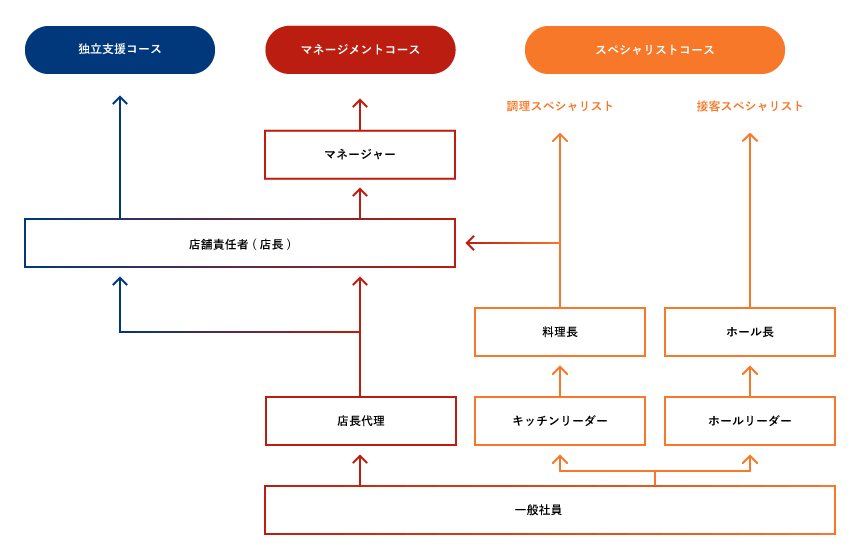 キャリアステップイメージ図